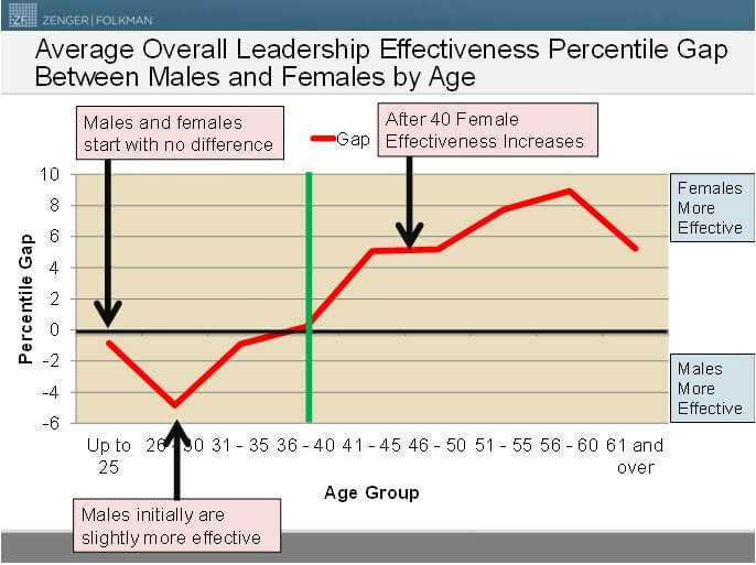 males females leadership effectiveness
